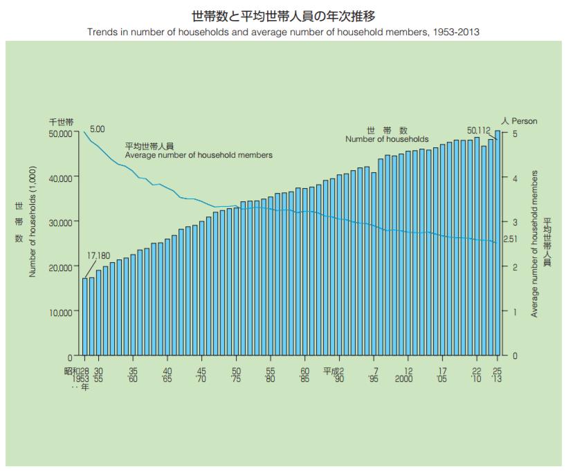 世帯数と平均世帯人員の年次推移|グラフで見る世帯の状況|国民生活基礎調査(平成25年)の結果から|厚生労働省)