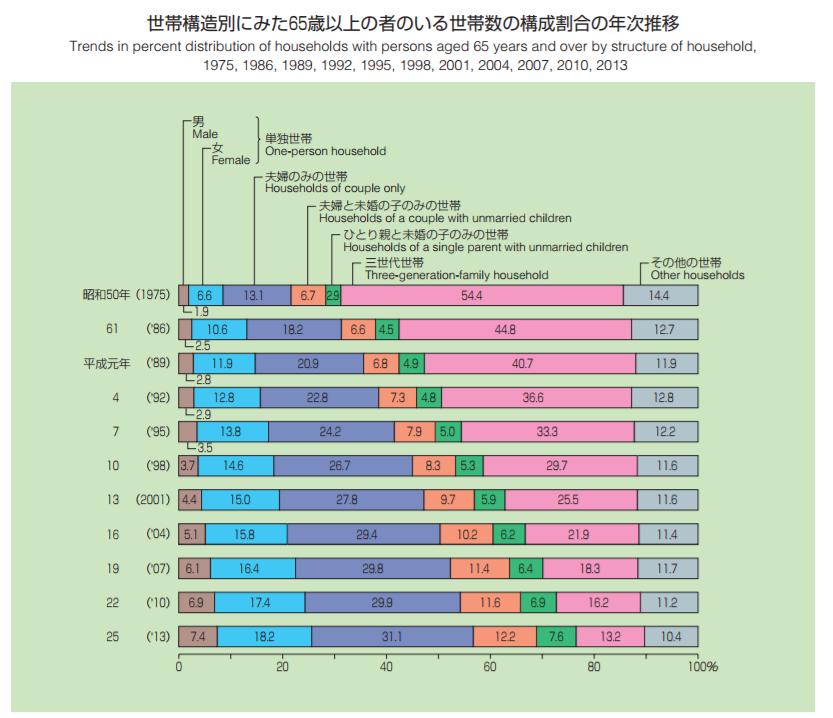 世帯構造別にみた65歳以上の者のいる世帯数の構成割合の年次推移|グラフで見る世帯の状況|国民生活基礎調査(平成25年)の結果から|厚生労働省