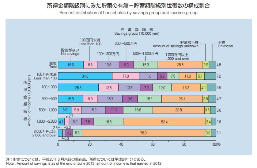 所得金額階級別にみた貯蓄の有無―貯蓄額階級別世帯数の構成割合|グラフで見る世帯の状況|平成26年国民生活基礎調査から|厚生労働省