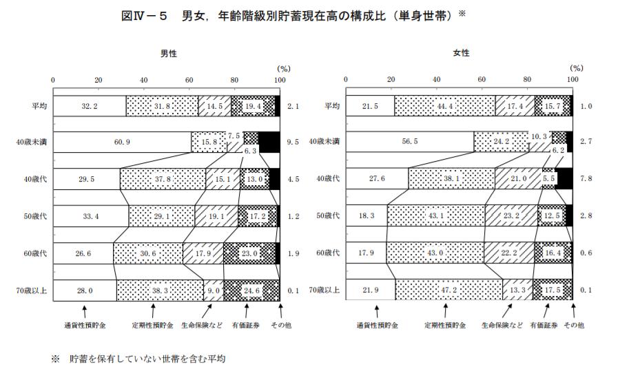 男女、年齢階級別貯蓄現在高の構成比(単身世帯)|平成26年全国消費実態調査|総務省統計局