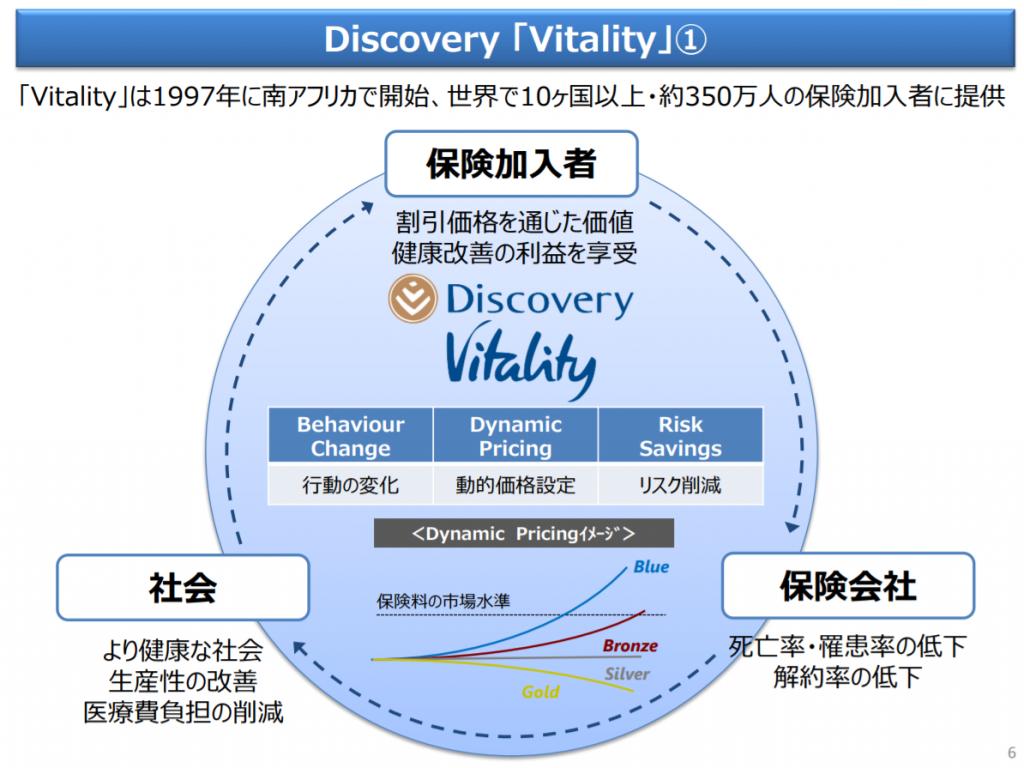 Discovery「Vitality」|住友生命