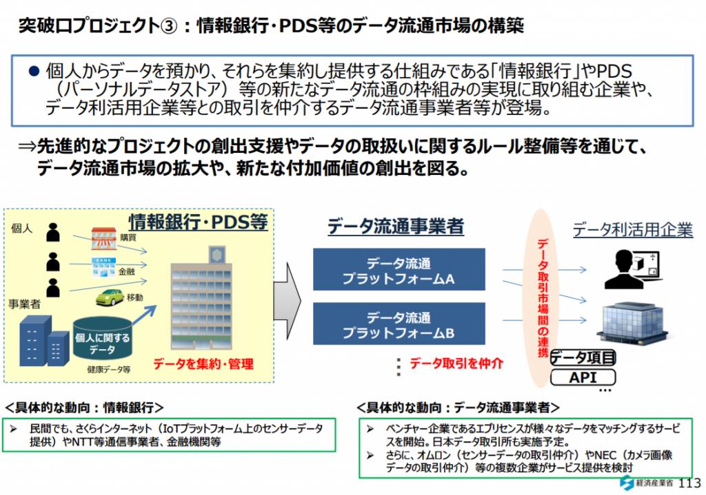情報銀行・PDS等のデータ流通市場の構築