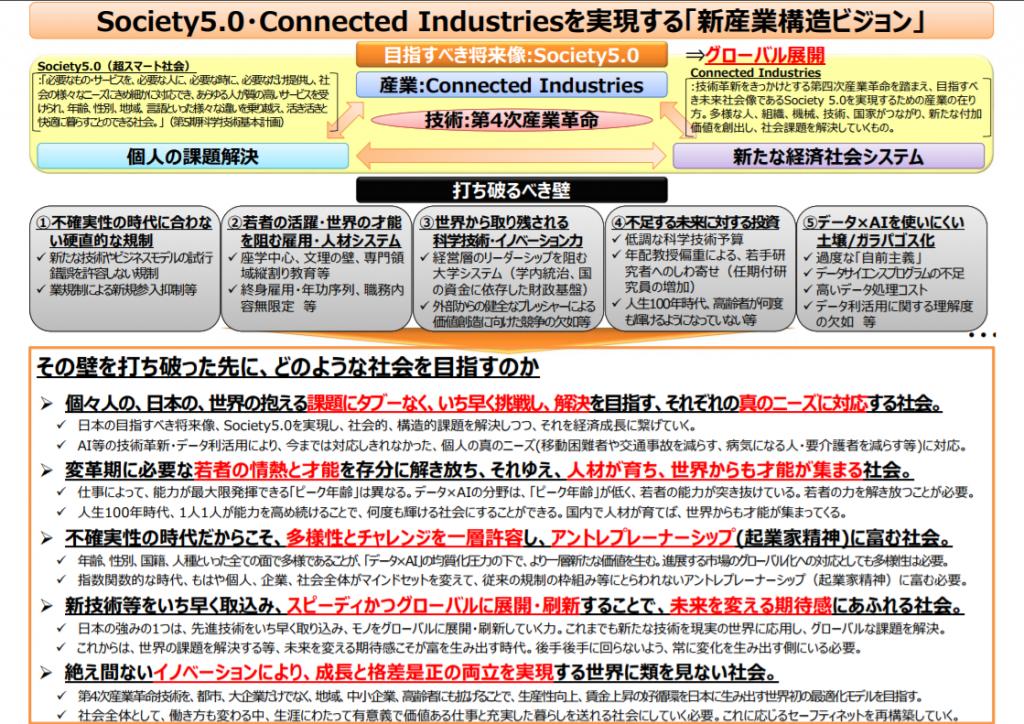 Society5.0 Connected Industriesを実現する「新産業構造ビジョン」