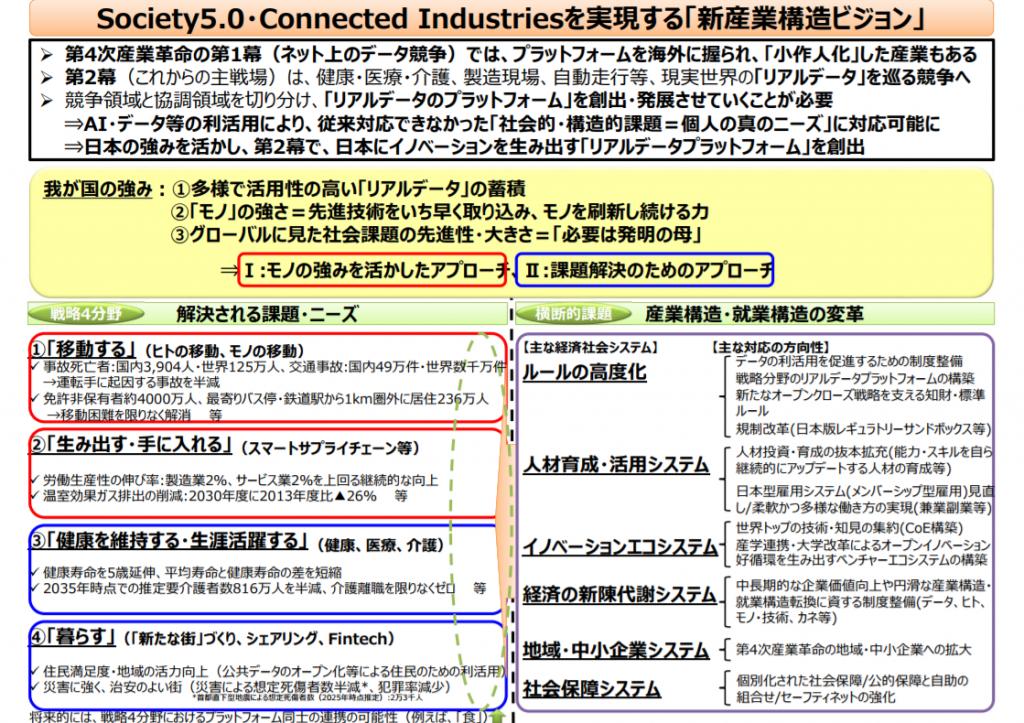 Society5.0・Connected Industriesを実現する「新産業構造ビジョン」