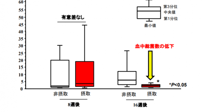 プロバイオティクス飲料の継続摂取が日本人2型糖尿病患者の腸内フローラを変化させ、慢性炎症の原因となる腸内細菌の血液中への移行を抑制|腸管バリア機能強化による慢性炎症抑制の可能性|順天堂大学