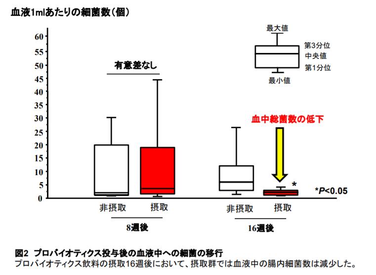 プロバイオティクス投与後の血液中への細菌の移行