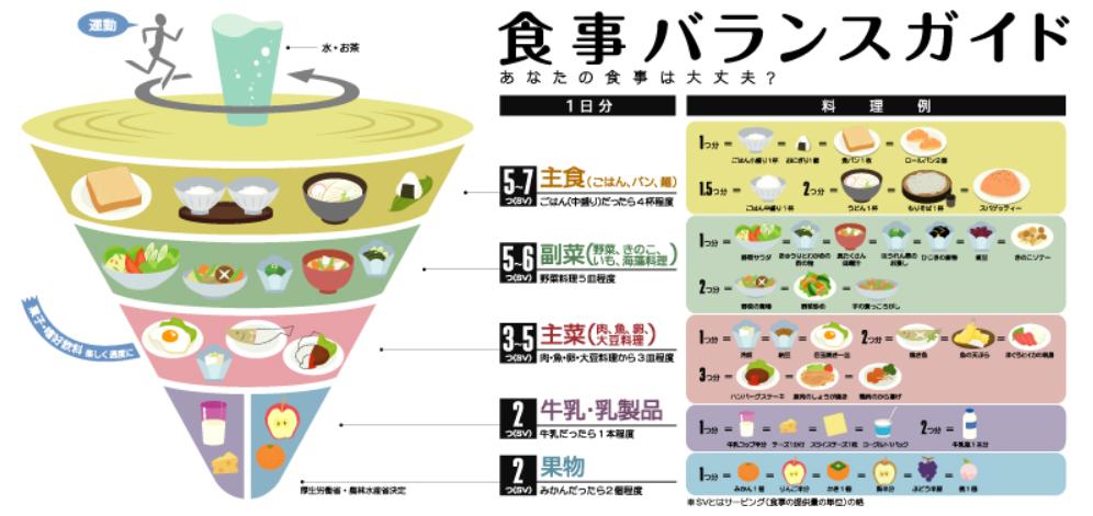 食事バランスガイド|農林水産省