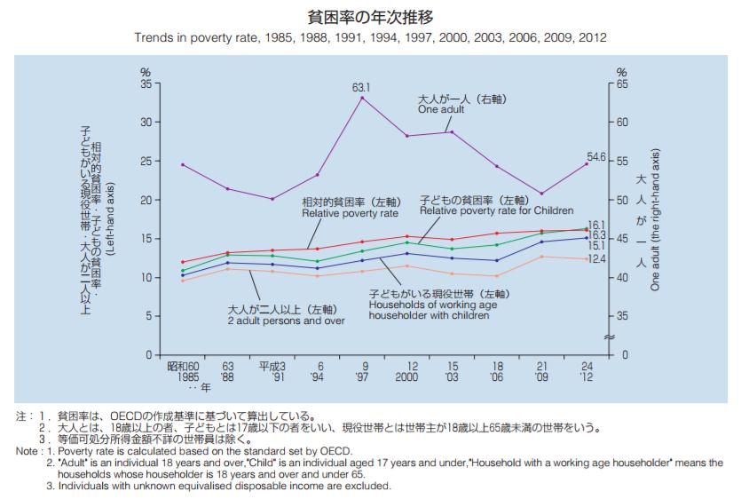 貧困率の年次推移|グラフでみる世帯の状況|平成26年国民生活基礎調査(平成25年)の結果から|厚生労働省