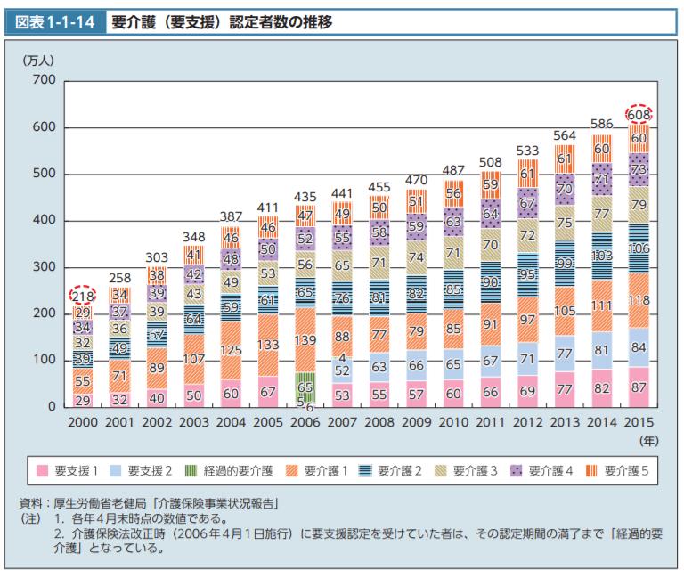 要介護(要支援)認定者数の推移|平成28年版厚生白書