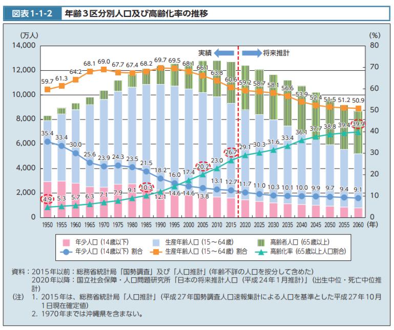 年齢3区分別人口及び高齢化率の推移|平成28年版厚生白書