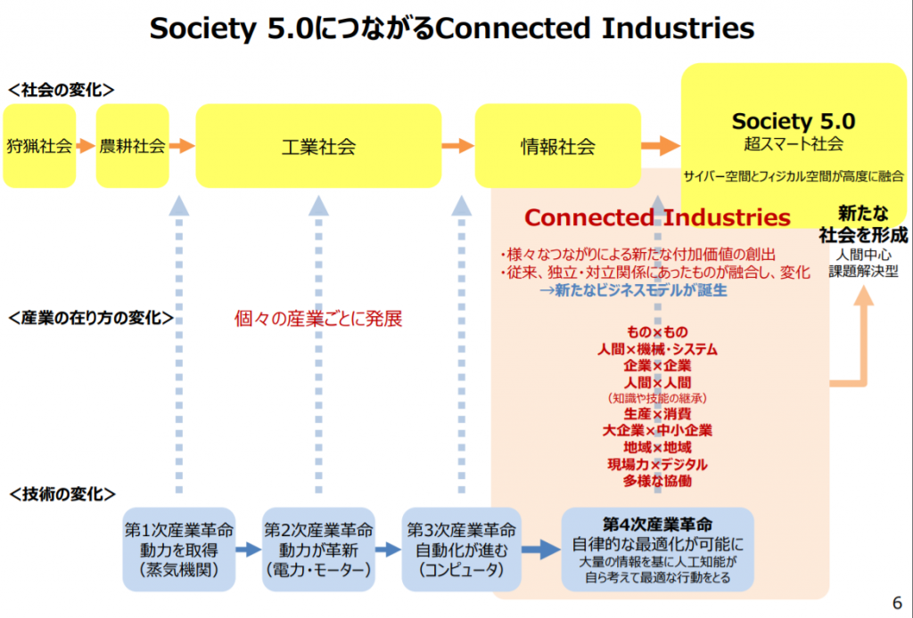 Society5.0につながるConnected Industries