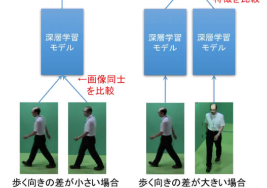 深層学習を用いた高精度歩容認証技術によって、個人認証・個人識別が可能になり、未来科学捜査やゲートのない世界の実現の可能性がある|#大阪大学