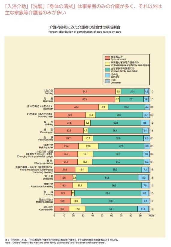 「入浴介助」「洗髪」「身体の清拭」は事業者のみの介護が多く、それ以外は主な家族等介護者のみが多い|介護内容別にみた介護者の組み合わせの構成割合|グラフで見る世帯の状況|平成26年国民生活基礎調査(平成25年)の結果から|厚生労働省
