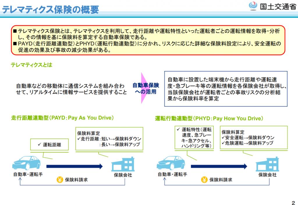 テレマティクス保険の概要|国土交通省