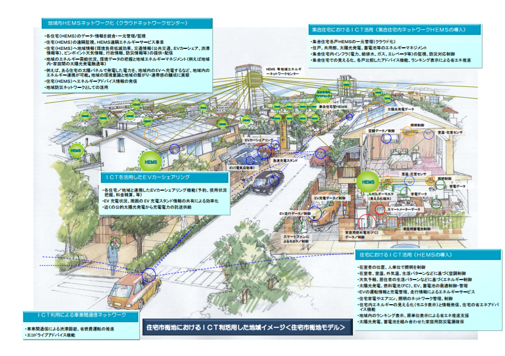 住宅市街地におけるICTを利活用した地域イメージ