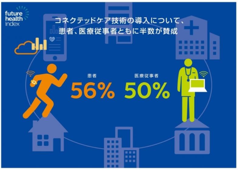 コネクテッドケア技術の導入について、患者、医療従事者ともに半数が賛成