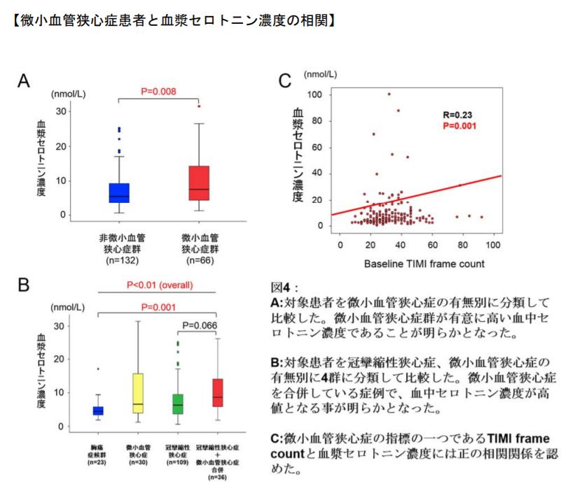 微小血管狭心症患者と血漿セロトニン濃度の相関