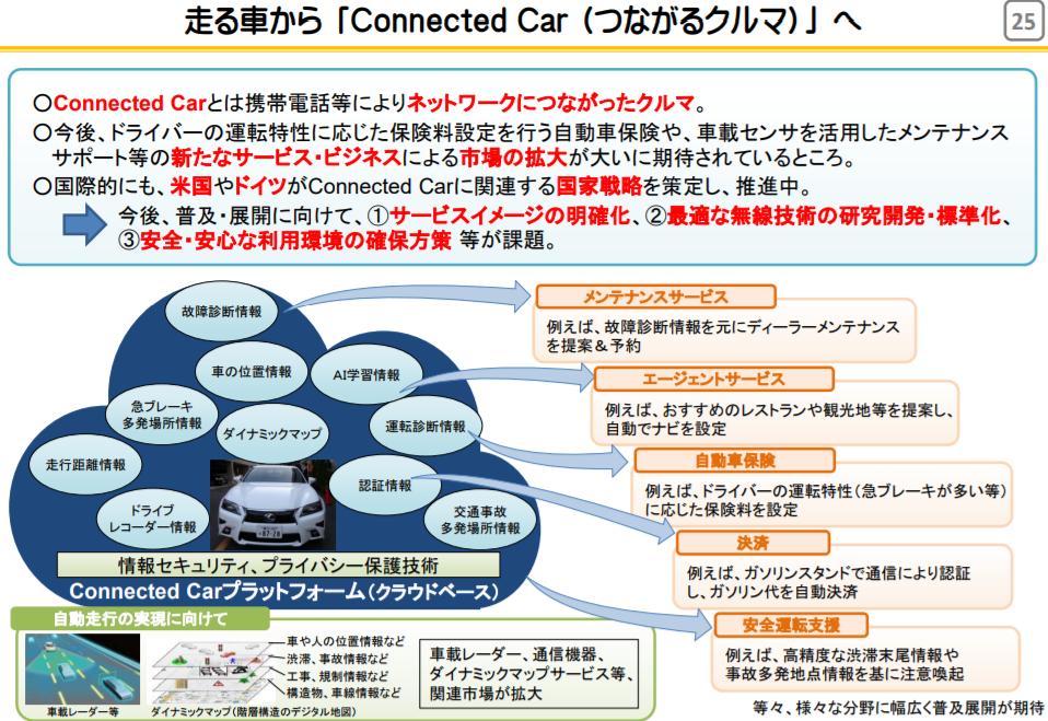 走る車からConnected Car(つながるクルマ)へ