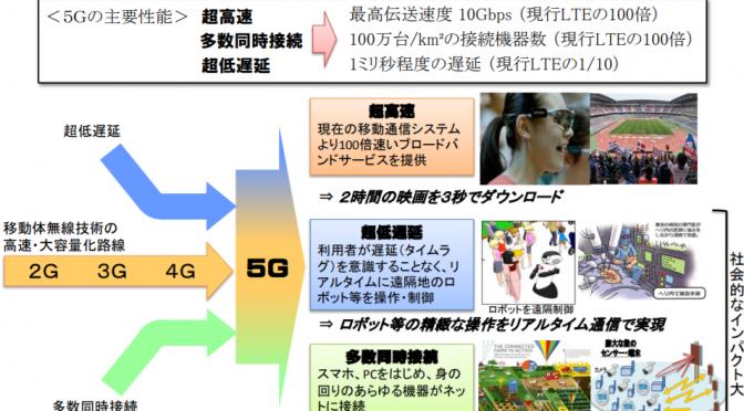 【初心者向け!5G入門編】5Gとは?わかりやすく解説!5Gで世界はどう変わる?#5G についてコレだけおさえよう!