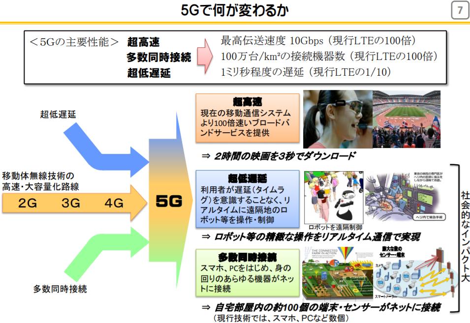 5Gで何が変わるか