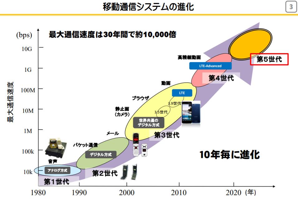 移動通信システムの進化