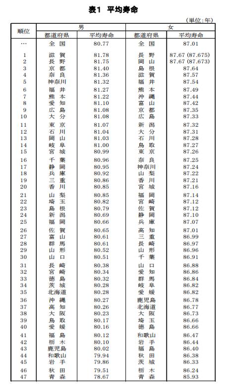 都道府県別にみた平均余命|平成27年都道府県別生命表の概況|厚生労働省