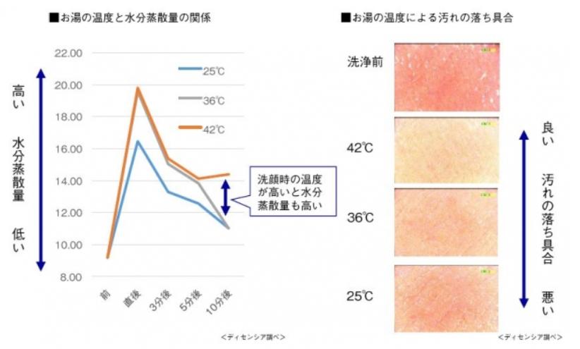 お湯の温度と水分蒸散量の関係・お湯の温度による汚れの落ち具合