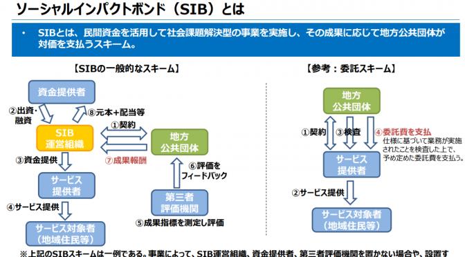 ヘルスケア分野におけるソーシャル・インパクト・ボンド(SBI)とは?|福岡県大川市の認知症予防の実証実験|神戸市の糖尿病性腎症等の重症化予防事業|八王子市における大腸がん検診受診率・精密検査受診率向上事業