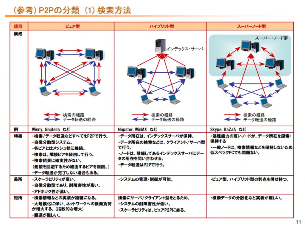 P2Pの分類 検索方法|ピュア型・ハイブリッド型・スーパーノード型