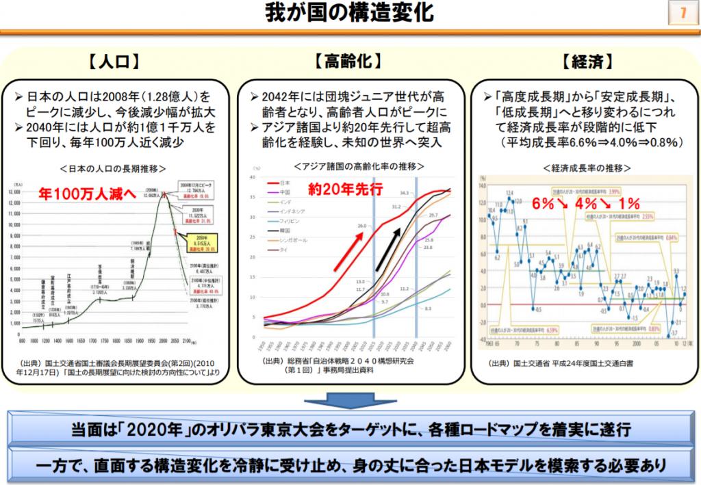 日本の構造変化