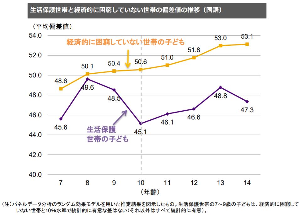 生活保護世帯と経済的に困窮していない世帯の偏差値の推移(国語)|日本財団