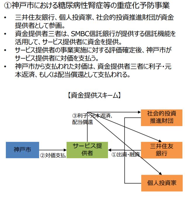 神戸市における糖尿病性腎症等の重症化予防事業の資金調達スキーム|ソーシャルインパクトボンド|経済産業省
