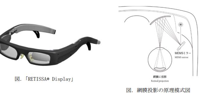 網膜走査型レーザアイウェア「RETISSA® Display」|網膜投影の原理模式図