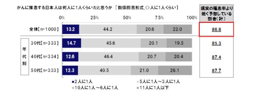 がんに罹患する日本人は何人に1人くらいだと思うか?