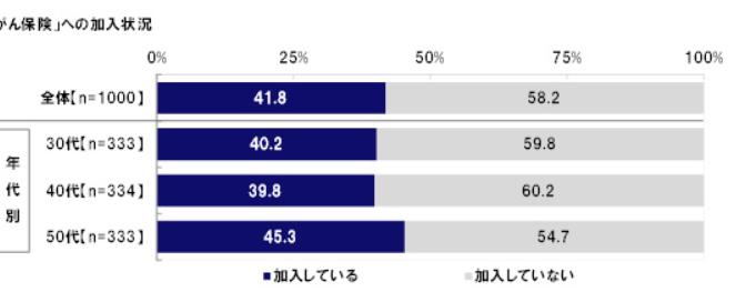 「がん保険」に加入していない女性は58.2%|がん保険の加入状況|auのほけん調べ