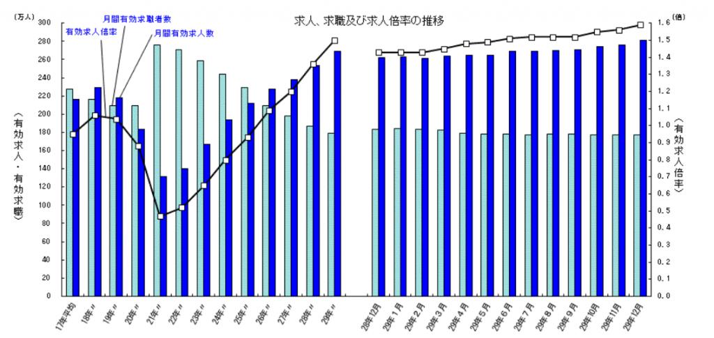 求人、求職及び求人倍率の推移|一般職業紹介状況(平成29年12月分及び平成29年分)について