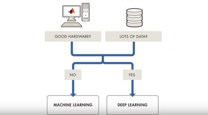機械学習(マシンラーニング)と深層学習(ディープラーニング)の関係
