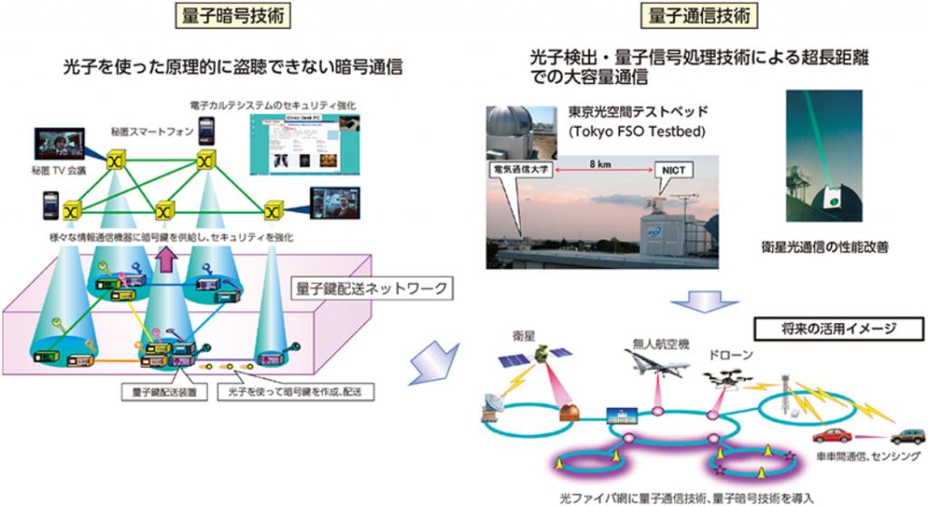量子暗号技術(光子を使った原理的に盗聴できない暗号通信)と量子通信技術(光子検出・量子信号処理技術による超長距離での大容量通信)|未来ICT基盤技術|平成28年版 情報通信白書|総務省
