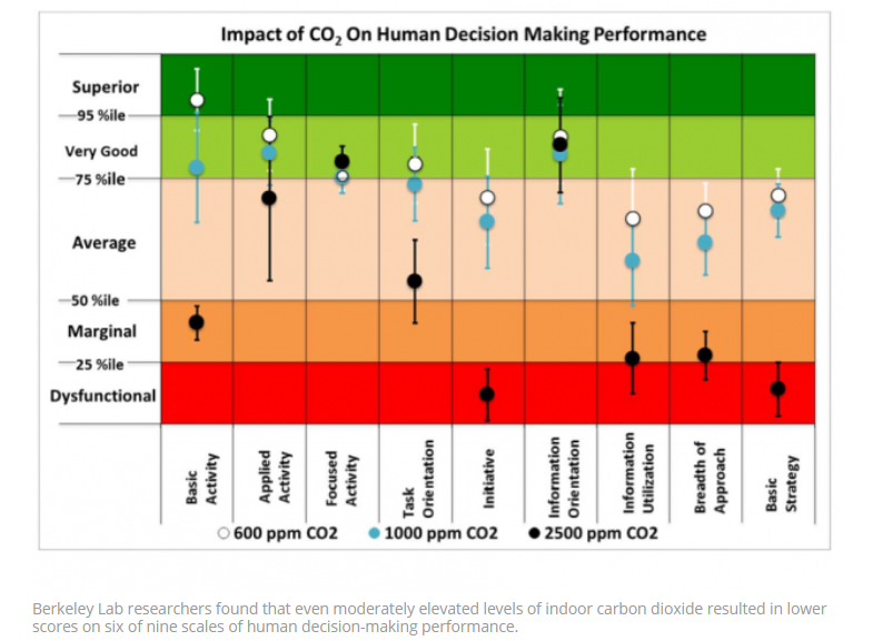 Elevated Indoor Carbon Dioxide Impairs Decision-Making Performance
