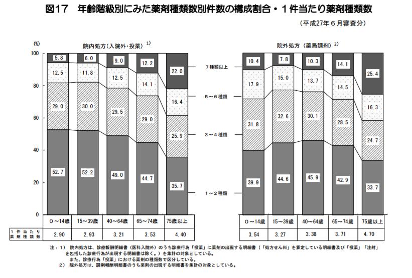 年齢階級別にみた薬剤種類数別件数の構成割合・1件当たり薬剤種類数|平成27年社会医療診療行為別統計の概況|厚生労働省