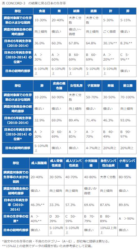 CONCORD-3の結果に見る日本の生存率