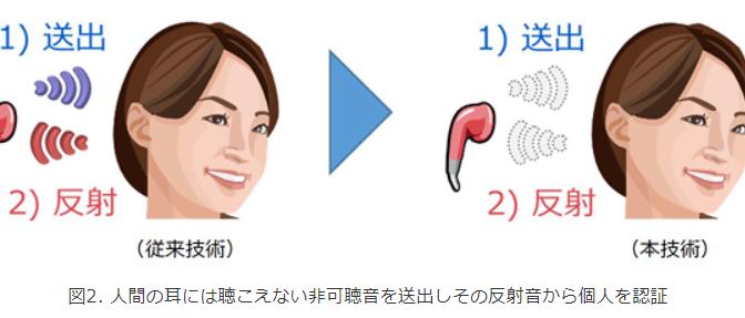 NEC、人間の耳には聴こえない音で個人を識別する耳音響認証技術を開発|なりすまし防止、医療現場やコールセンターなどでのハンズフリー認証による業務効率化、スマートイヤホンへの応用に期待