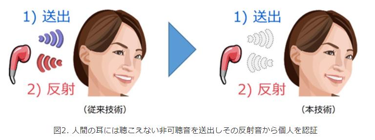 人間の耳には聞こえない非可聴音を送出しその反射音から個人を認証