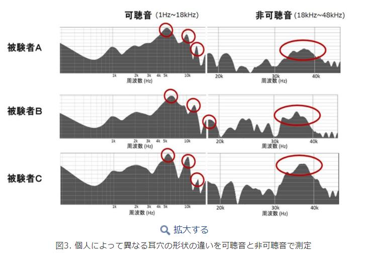 個人によって異なる耳穴の形状の違いを可聴音と非可聴音で測定