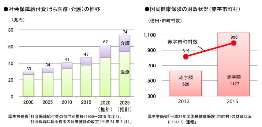 社会保障給付費(うち医療・介護)の推移と国民健康保険の財政状況(赤字市町村)