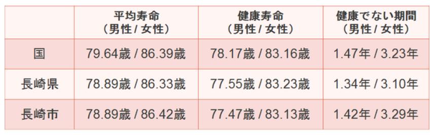 長崎県・長崎市の平均寿命・健康寿命・健康でない期間