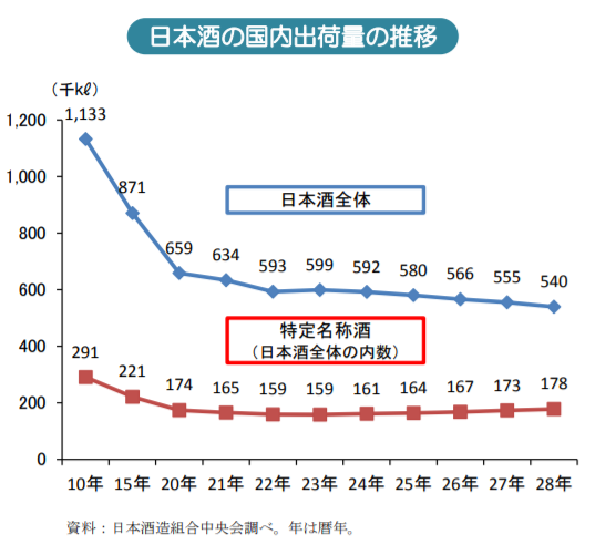日本酒の国内出荷量の推移|農林水産省