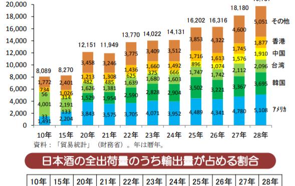 日本酒を巡る状況|国内出荷量・輸出量・特定名称酒の種類別出荷量の推移からわかるSAKE(酒)の未来とは?
