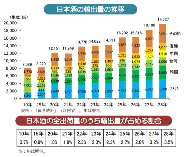 日本酒の輸出量の推移|日本酒の全出荷量のうち輸出量が占める割合|農林水産省