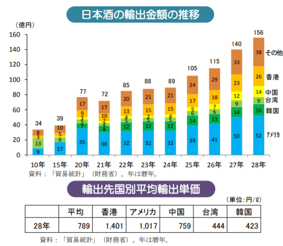 日本酒の輸出金額の推移|輸出先国別平均輸出単価|農林水産省